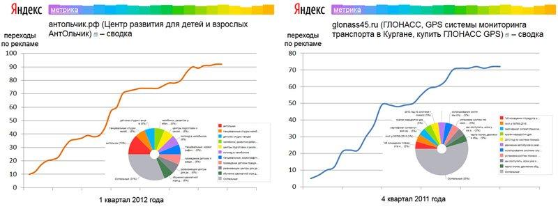 Примеры работ запущенных интернет кампаний