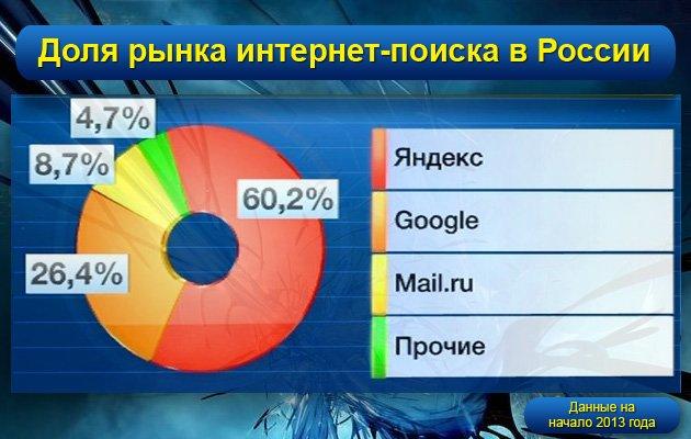 Статистика поисковиков - 2013