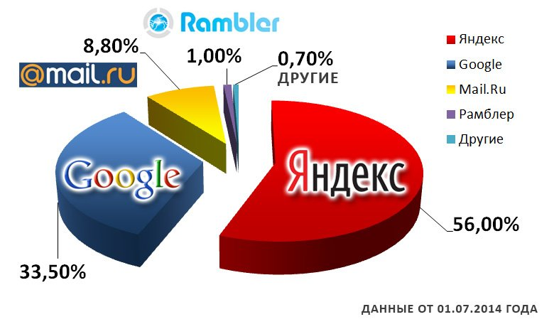 Данные за 1 полугодие 2014 года
