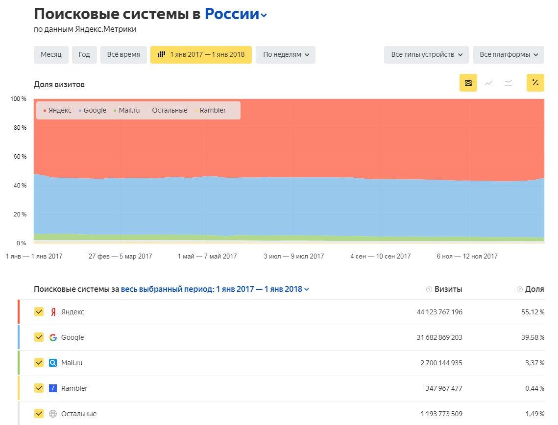 Яндекс занимает 1 место в 2017 году