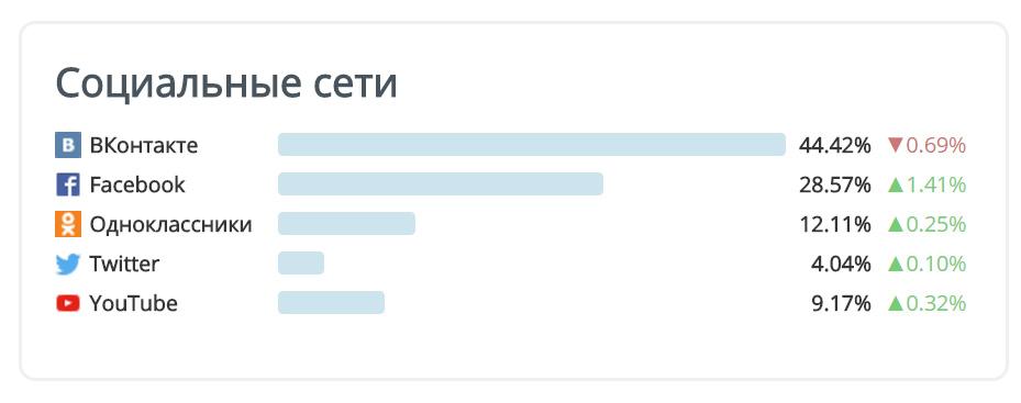 Доля рынка соцсетей в 2017 году