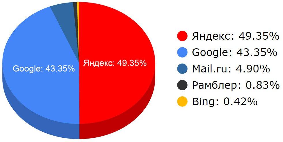 Поисковики рунета 1 полугодие 2016