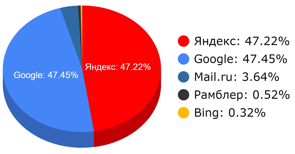 Рейтинг поисковых машин за 2017 год