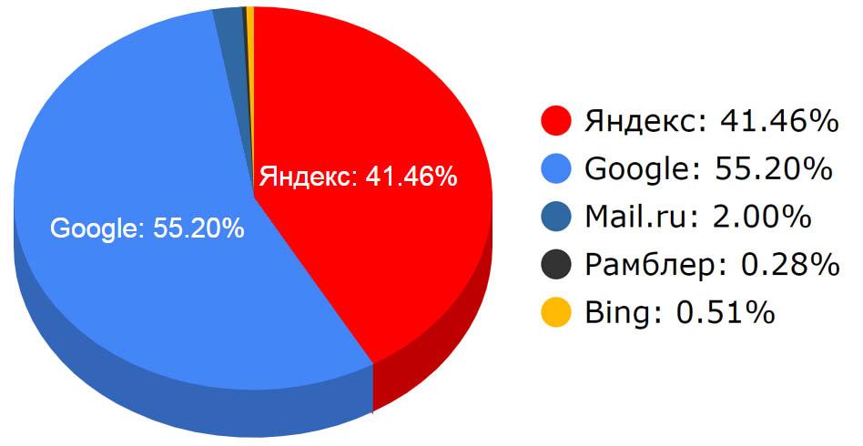Рейтинг поисковых систем за 2019 год