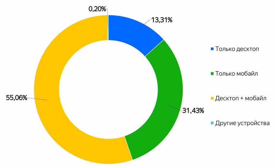 Отношение мобильной аудитории к десктопной в 2019 году