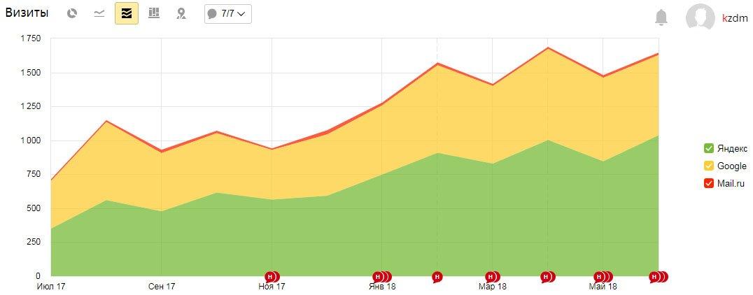 График роста СЕО-трафика