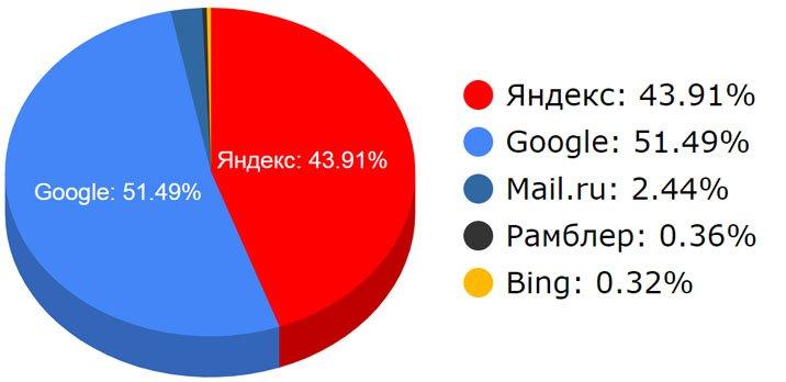 Рейтинг поисковых систем за 2018 год